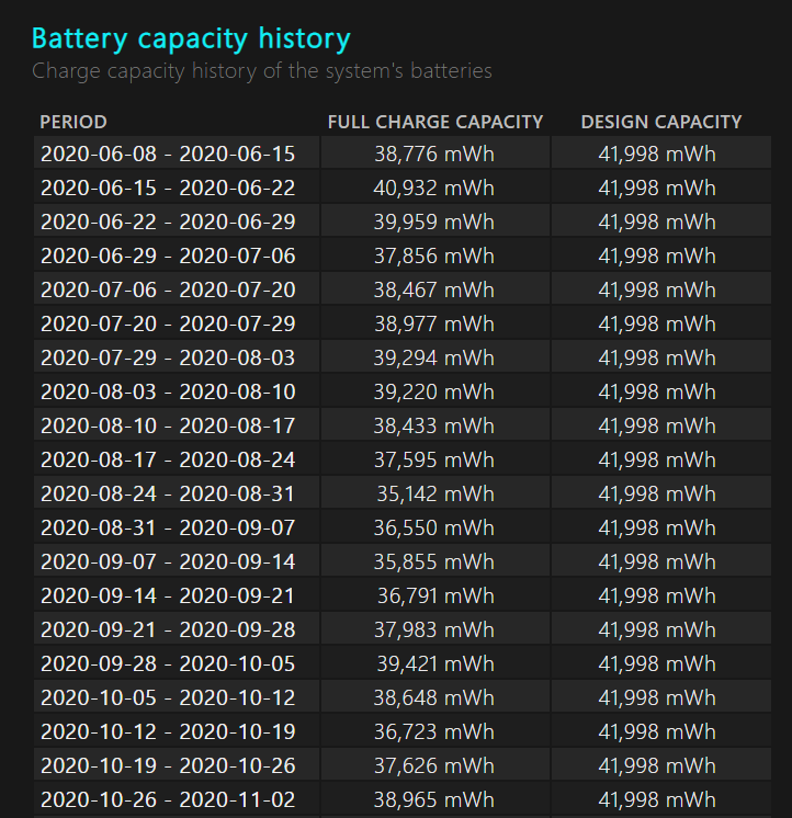 Battery design capacity - my laptop battery won't hold its charge